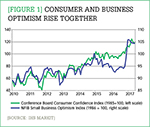[Figure 1] Consumer and business optimism rise together