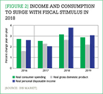 [Figure 2] Income and consumption to surge with fiscal stimulus in 2018