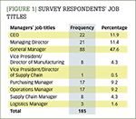 [Figure 1] Survey respondents' job titles