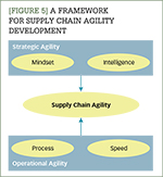 [Figure 5] A framework for supply chain agility development