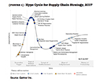 [Figure 1] Hype Cycle for Supply Chain Strategy, 2017