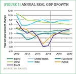 [Figure 1] Annual real GDP growth