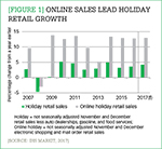 [Figure 1] Online sales lead holiday retail growth