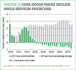 [Figure 2] Core goods prices decline while services prices rise
