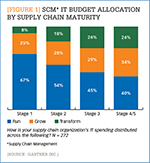[Figure 1] SCM IT budget allocation by supply chain maturity