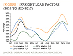 [Figure 1] Freight load factors (2014 to mid-2017)