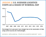 [Figure 2] U.S. business logistics costs as a share of nominal GDP