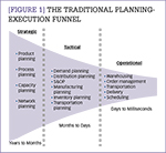 [Figure 1] The traditional planning-execution funnel