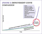 [Figure 3] Improvement curve comparison