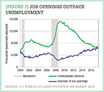 [Figure 1] Job openings outpace unemployment