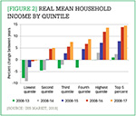 [Figure 2] Real mean household income by quintile