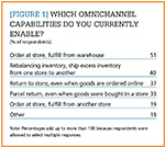Which omnichannel capabilities do you currently enable?