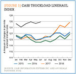 [Figure 1] Cass truckload linehaul index