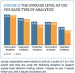[Figure 3] The average level of use for each type of analytics