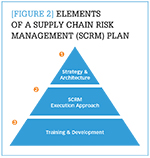 [Figure 2] Elements of a supply chain risk management (SCRM) plan