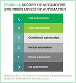 [Figure 3] Society of Automotive Engineers levels of automation