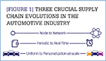 [Figure1] Three crucial supply chain evolutions in the automotive industry