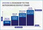 [Figure 2] Roadmap to the autonomous supply chain