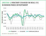 [Figure 1] Percent change in real U.S. business fixed investment