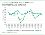 [Figure 2] Change in U.S. industrial production and real GDP