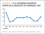 [Figure 1] U.S. Business logistics costs as a percent of nominal GDP