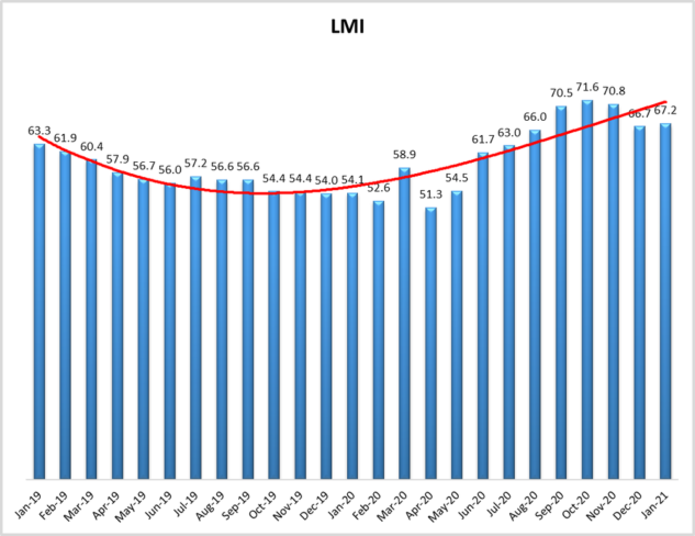 LMI at 67.2 in January as logistics industry growth continues