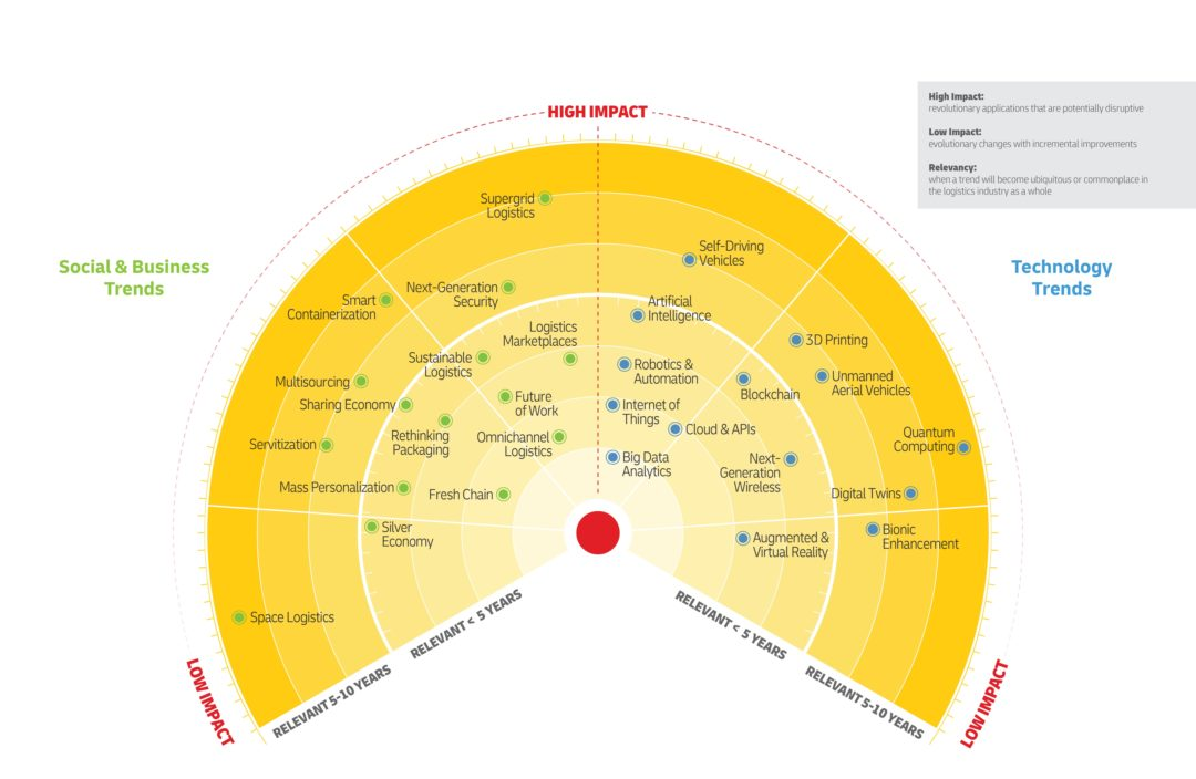DHL's Fifth Edition Logistics Trends Radar