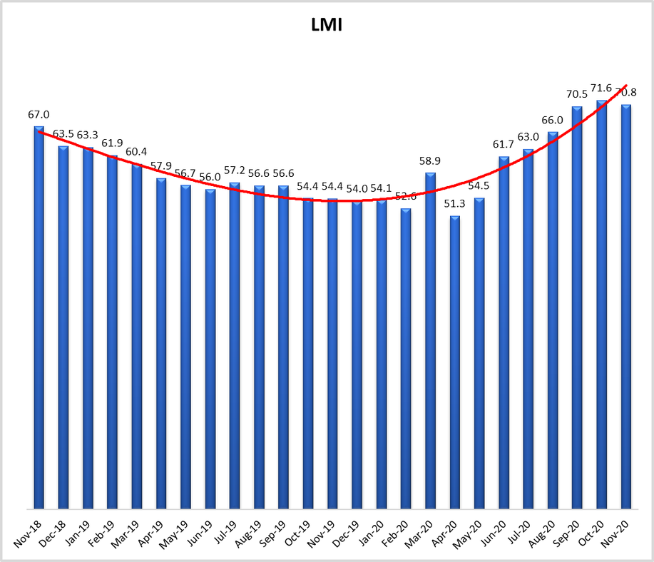 November LMI at 70.8