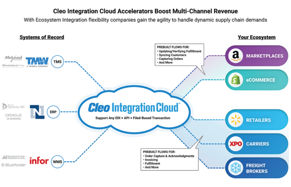 Cleo Launches Accelerators for Rapid B2B Integrations & Time-to-Value