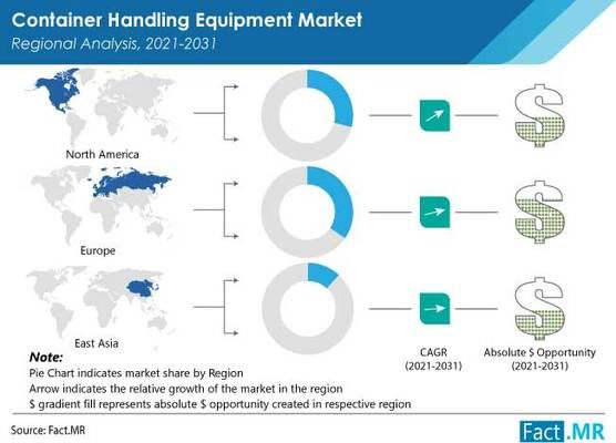 Global Container Handling Equipment Demand Influenced by Electric/Hybrid Vehicles: Fact.MR Study