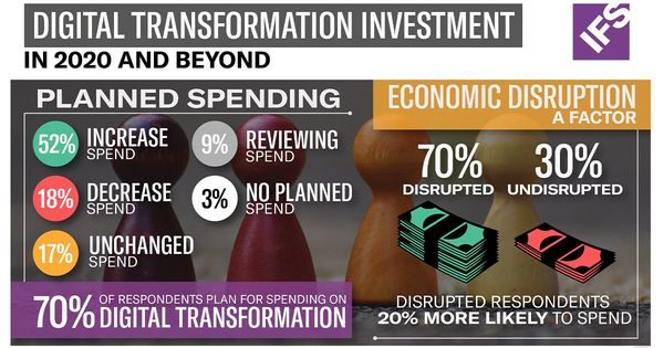IFS study: 70 percent of businesses increase or maintain digital transformation spend amid pandemic