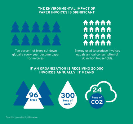Basware Introduces a Sustainability Dashboard, Companies Can Monitor Carbon Footprint of Invoices