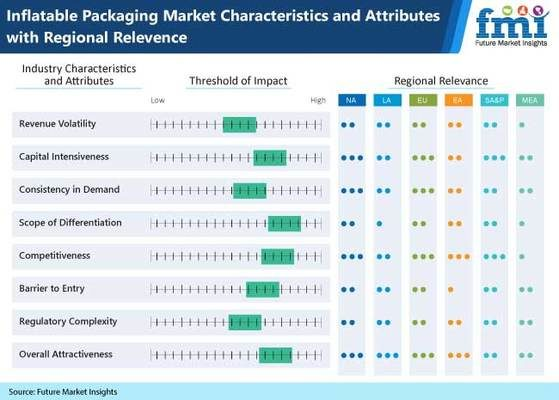 Inflatable Packaging Market Players Eye E-commerce and Online Sales as Lucrative Segment: FMI Study