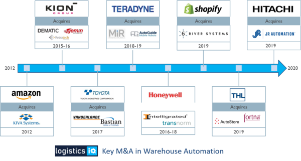 Warehouse Automation Market worth $30B by 2026