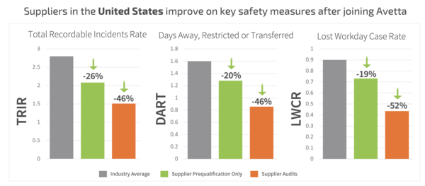 Avetta Clients and Suppliers Using Avetta Connect Platform Experience Fewer Safety Incidents